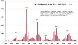 first-the-big-picture-the-us-federal-government-began-selling-off-land-in-the-year-1800-since-then-there-have-been-peaks-and-valleys-of-land-sales-and-speculation-roughly-every-18-years